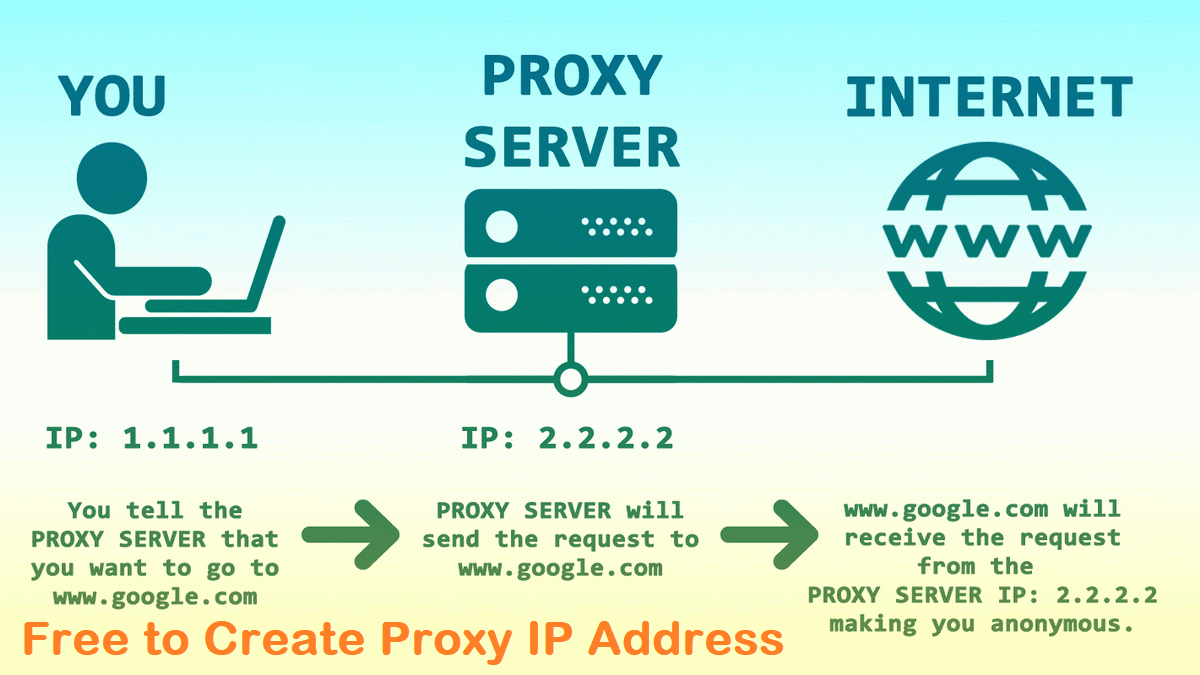 Create Free Proxy IP Address from Different Location Change your IP For Browsing Sites Educational